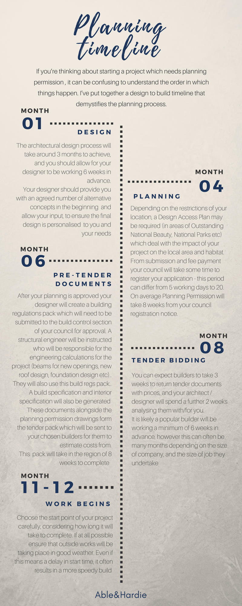Able and Hardie Planning permission timeline